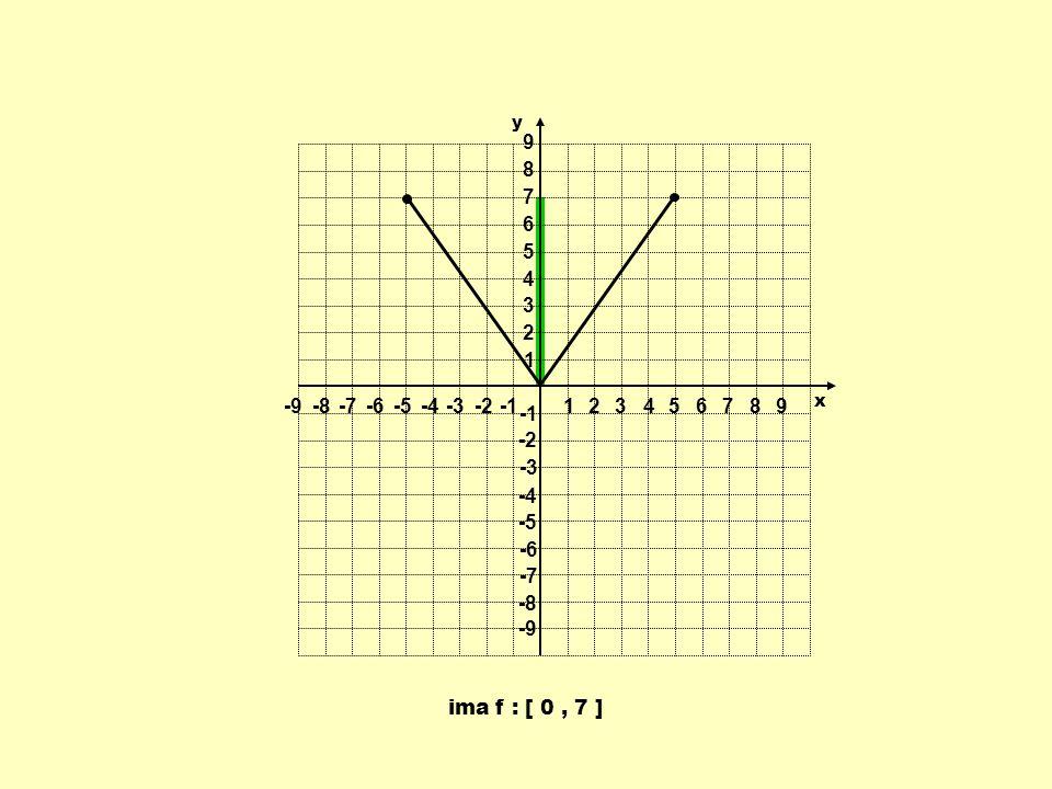 1 2 3 4 5 6 7 8 9 -9 -8 -7 -6 -5 -4 -3 -2 -1 y x ima f : [ 0 , 7 ]